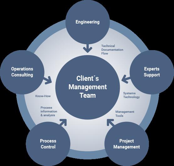Client management team